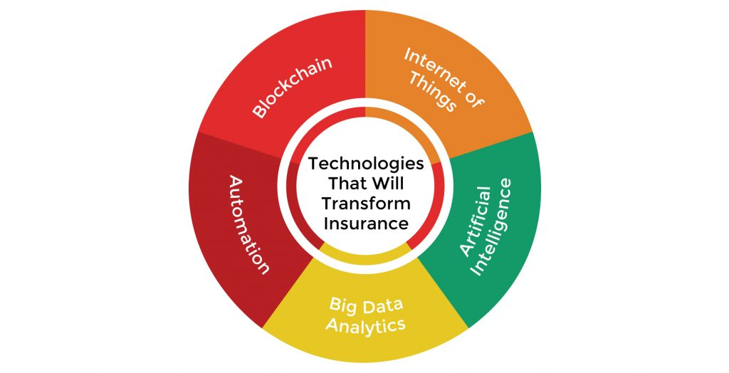 Technology Trends in the Insurance Domain
